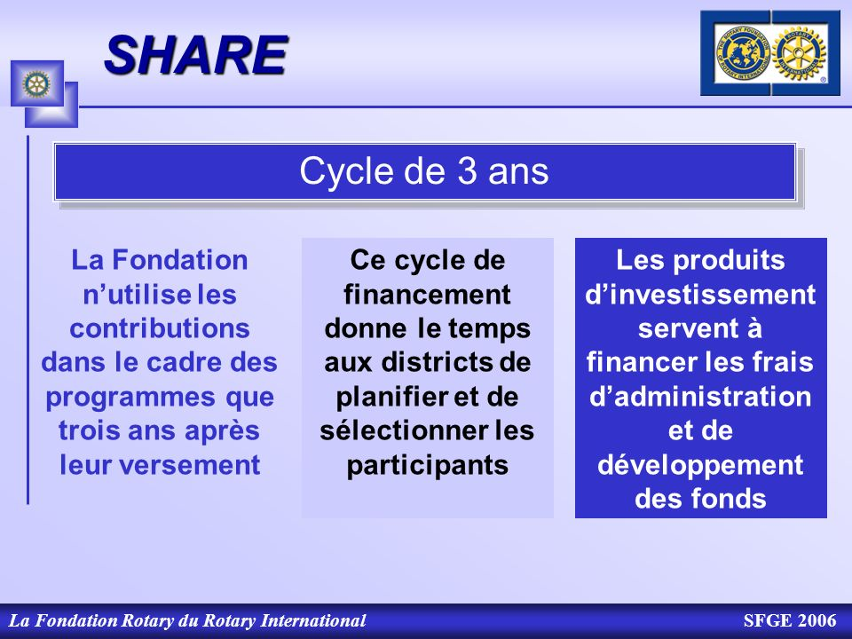 SHARE Cycle de 3 ans. La Fondation n'utilise les contributions dans le cadre des programmes que trois ans après leur versement.
