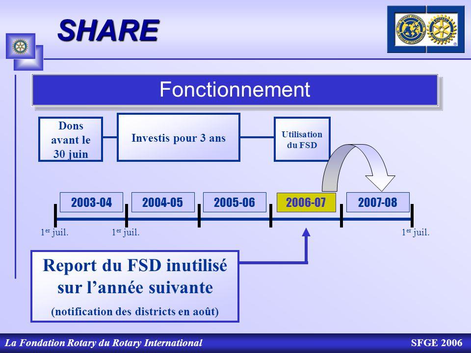 SHAREFonctionnement. 2007-08. 2003-04. Dons avant le 30 juin. Investis pour 3 ans. Utilisation du FSD.