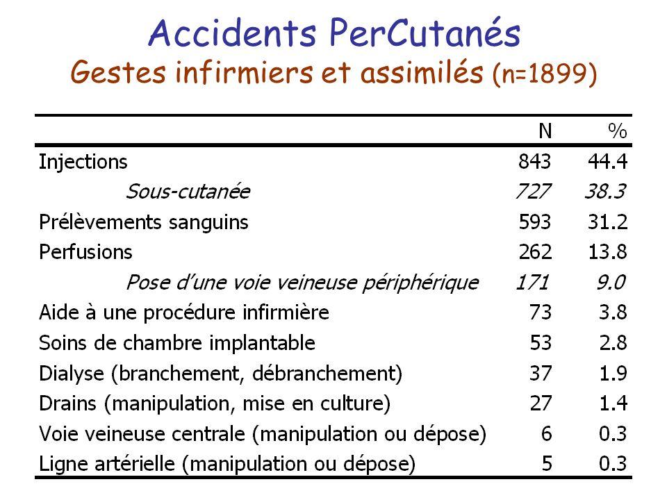 Accidents PerCutanés Gestes infirmiers et assimilés (n=1899)