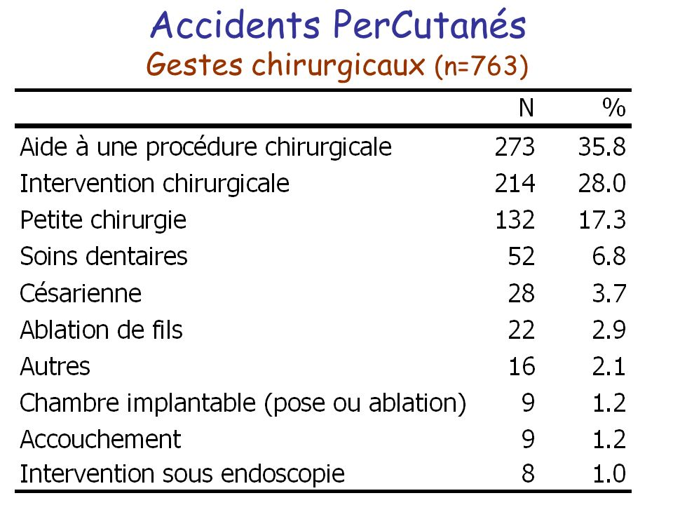 Accidents PerCutanés Gestes chirurgicaux (n=763)