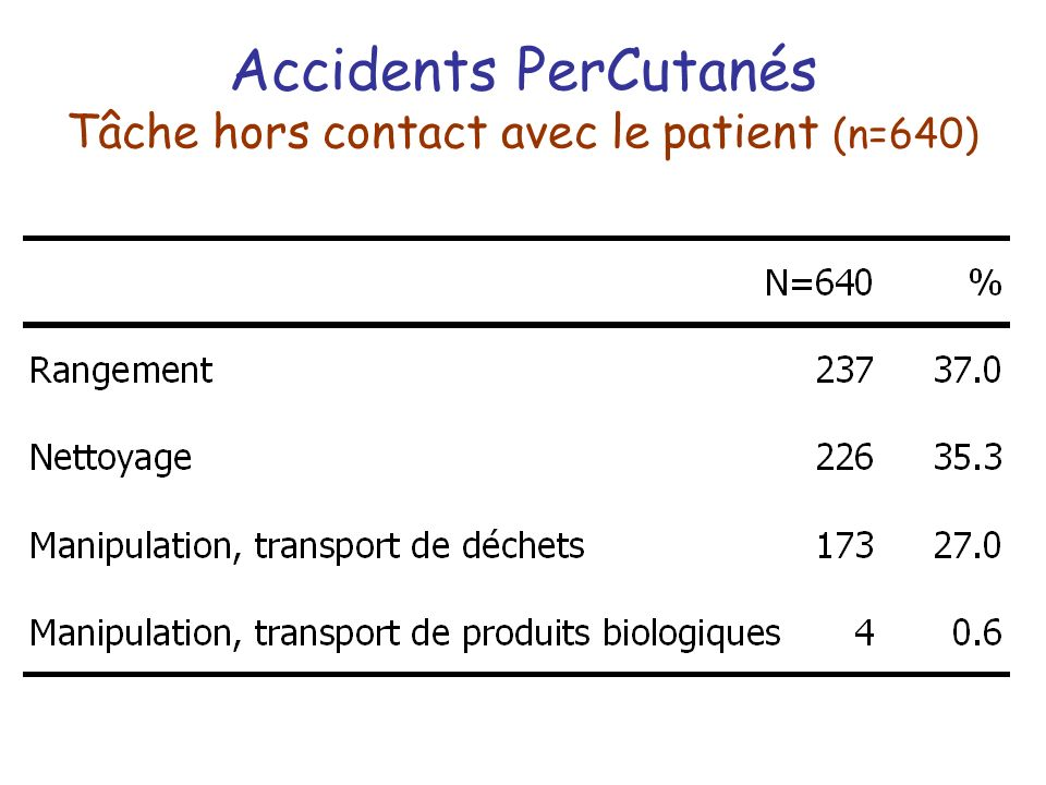 Accidents PerCutanés Tâche hors contact avec le patient (n=640)