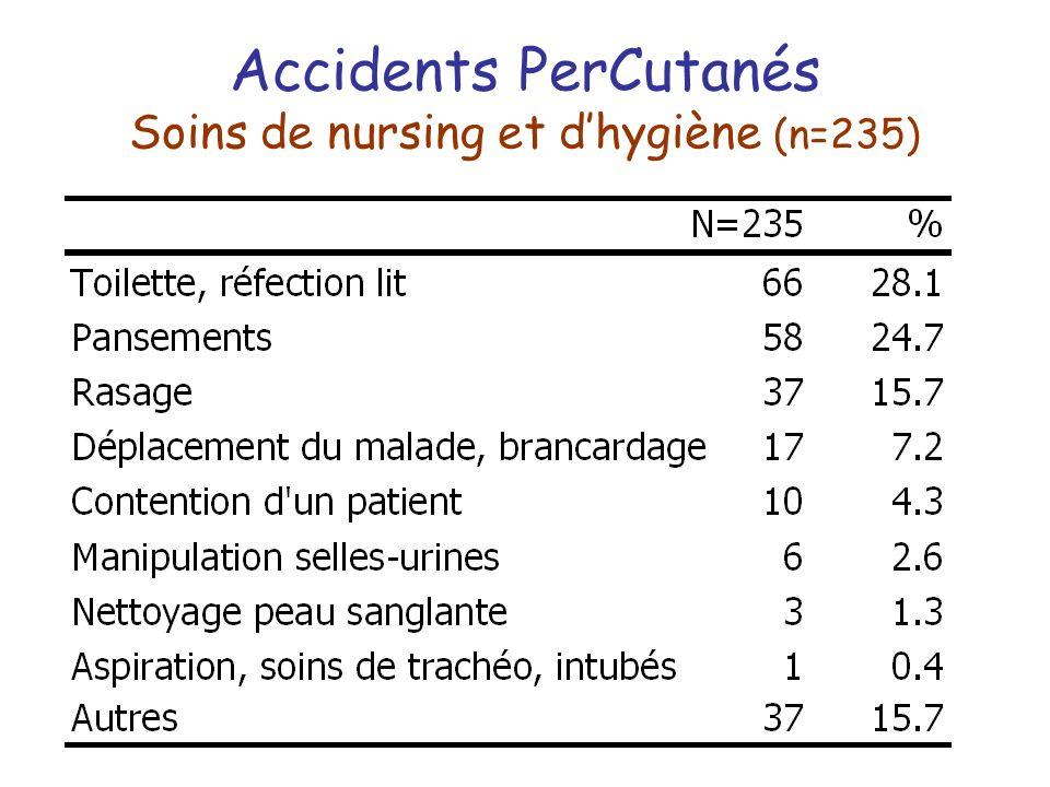 Accidents PerCutanés Soins de nursing et d'hygiène (n=235)