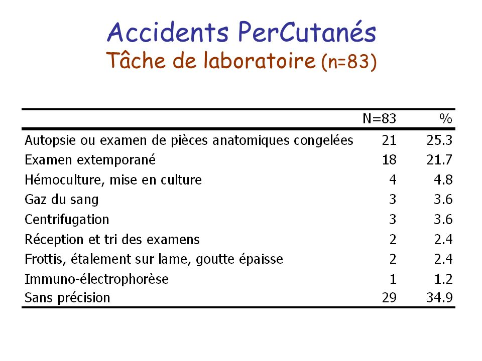 Accidents PerCutanés Tâche de laboratoire (n=83)