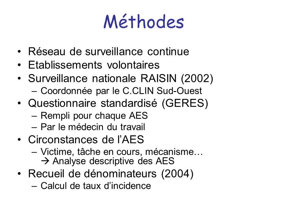 Méthodes Réseau de surveillance continue Etablissements volontaires