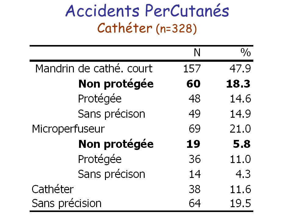 Accidents PerCutanés Cathéter (n=328)