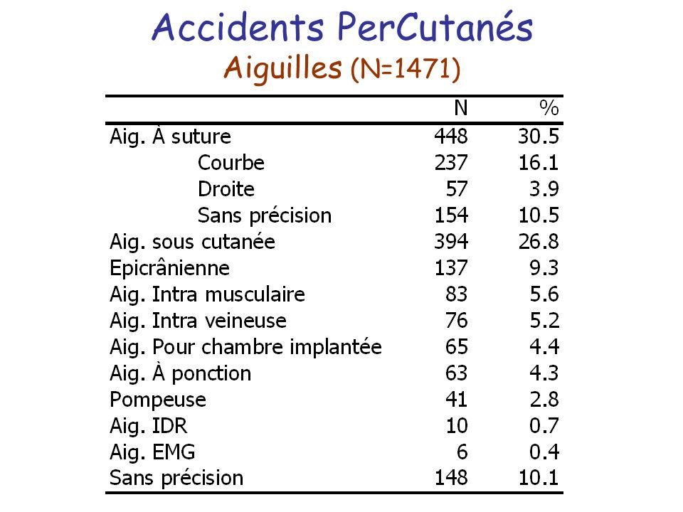 Accidents PerCutanés Aiguilles (N=1471)