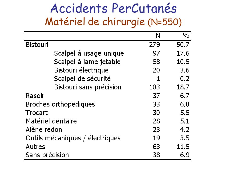 Accidents PerCutanés Matériel de chirurgie (N=550)