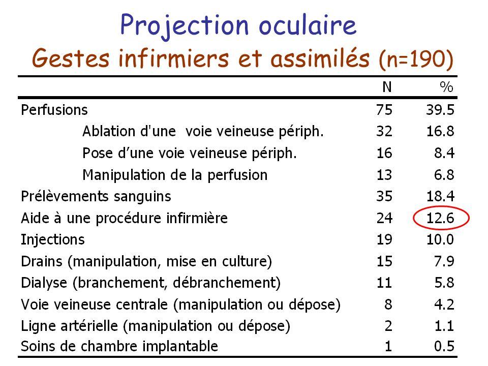 Projection oculaire Gestes infirmiers et assimilés (n=190)