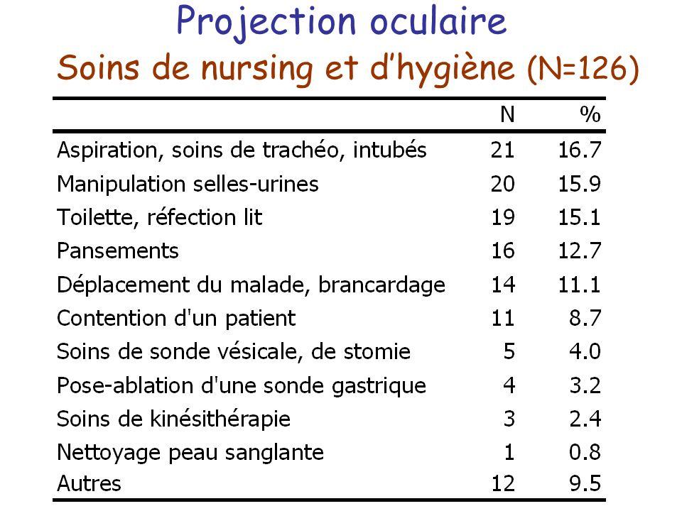Projection oculaire Soins de nursing et d'hygiène (N=126)