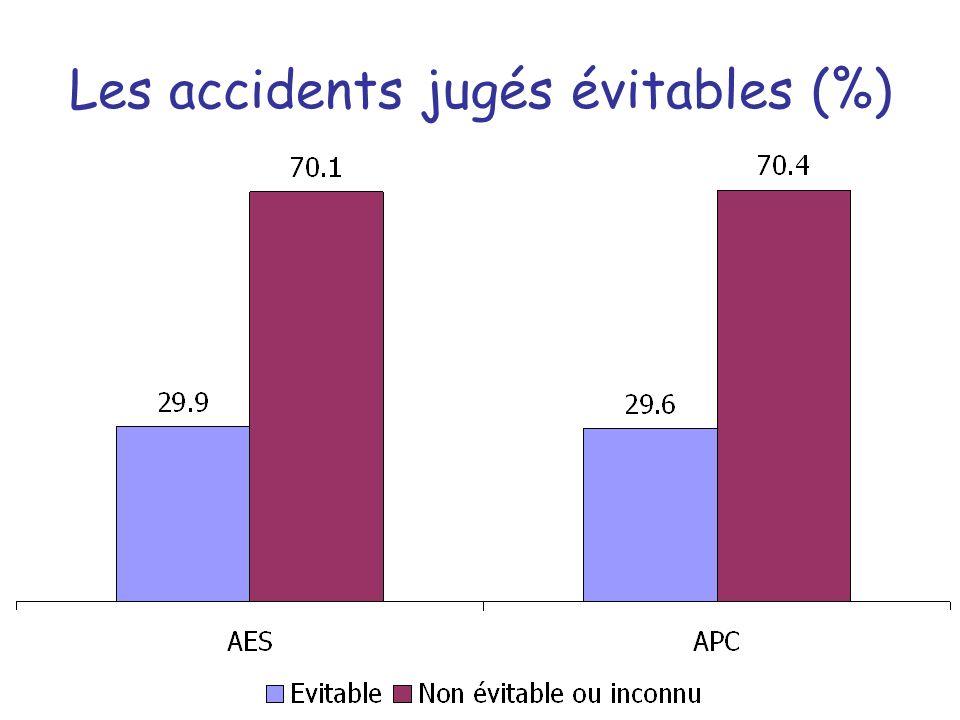 Les accidents jugés évitables (%)