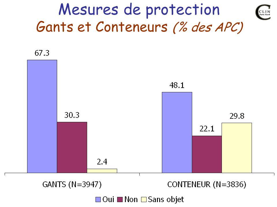 Mesures de protection Gants et Conteneurs (% des APC)