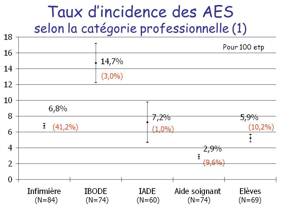 Taux d'incidence des AES selon la catégorie professionnelle (1)