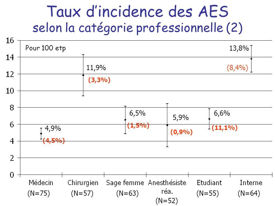 Taux d'incidence des AES selon la catégorie professionnelle (2)