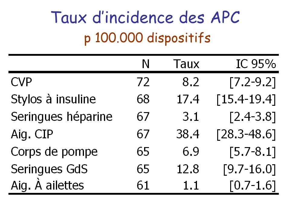 Taux d'incidence des APC p dispositifs