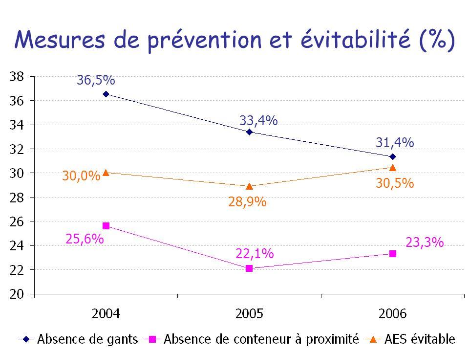 Mesures de prévention et évitabilité (%)