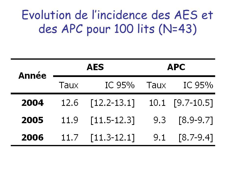 Evolution de l'incidence des AES et des APC pour 100 lits (N=43)