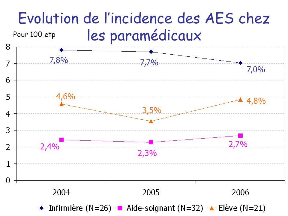 Evolution de l'incidence des AES chez les paramédicaux