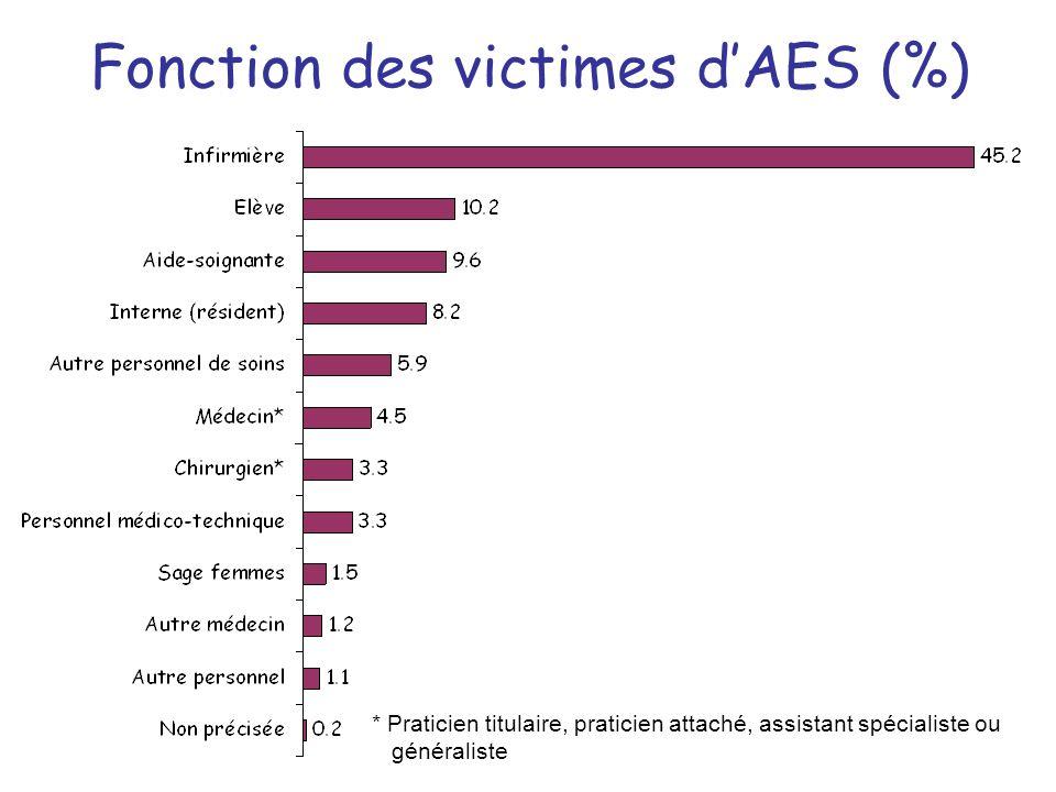 Fonction des victimes d'AES (%)