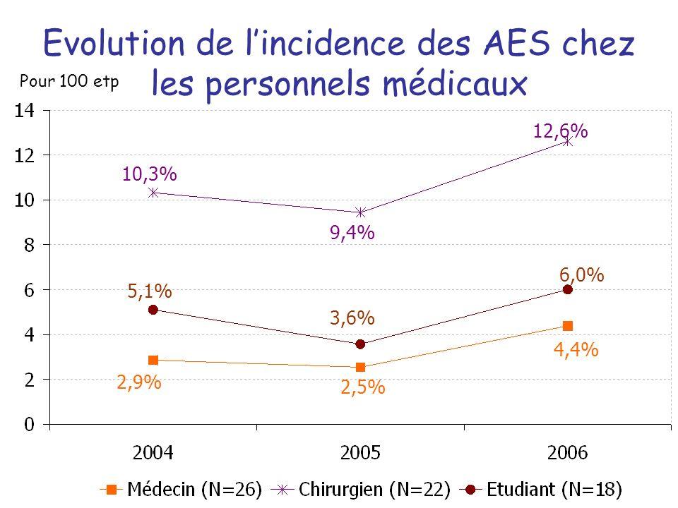 Evolution de l'incidence des AES chez les personnels médicaux