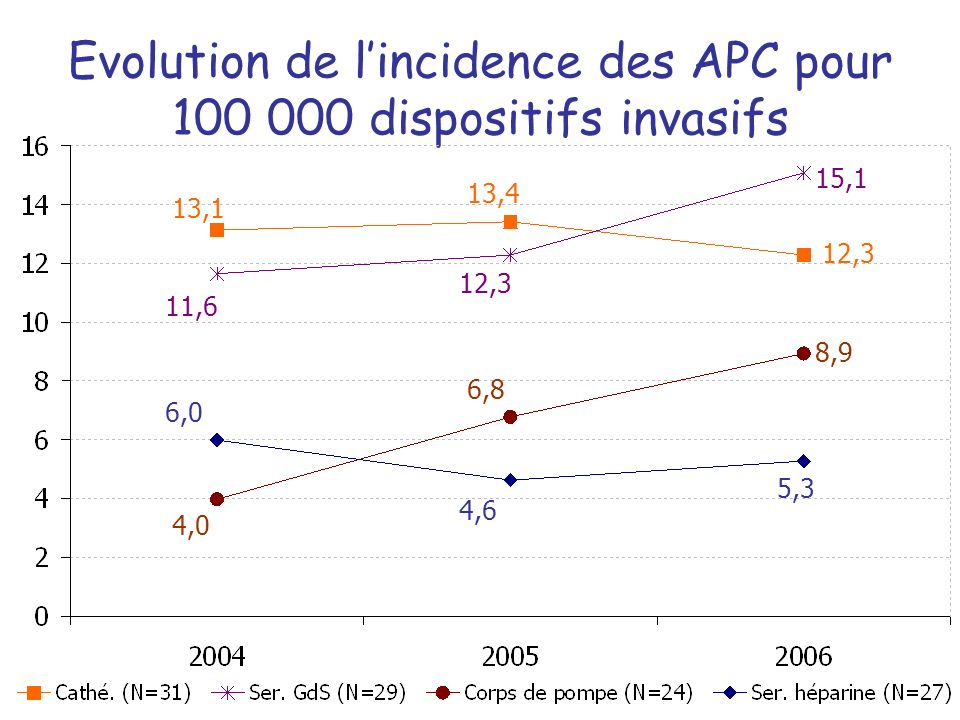 Evolution de l'incidence des APC pour dispositifs invasifs