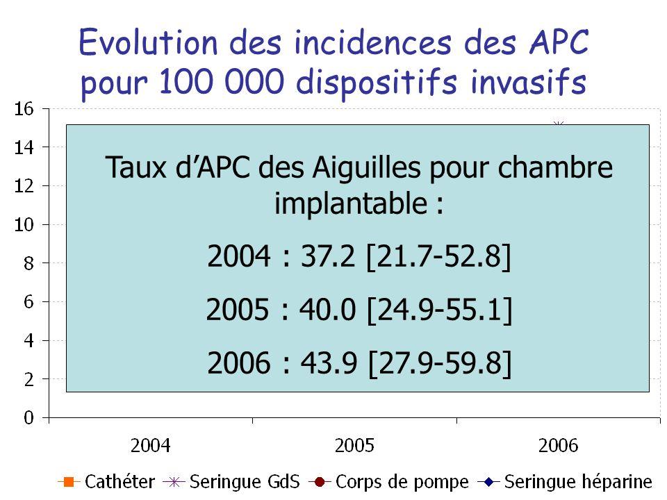 Evolution des incidences des APC pour 100 000 dispositifs invasifs