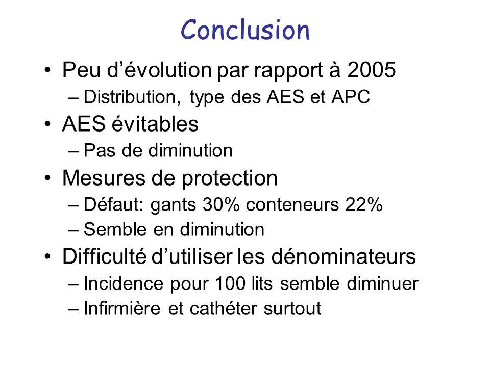 Conclusion Peu d'évolution par rapport à 2005 AES évitables