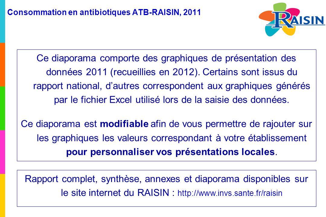 Consommation en antibiotiques ATB-RAISIN, 2011