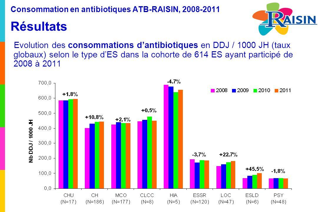Consommation en antibiotiques ATB-RAISIN, 2008-2011 Résultats