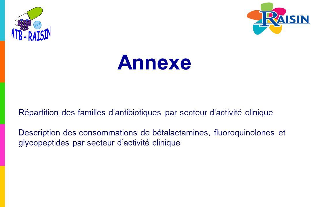 v ATB - RAISIN. Annexe. Répartition des familles d'antibiotiques par secteur d'activité clinique.