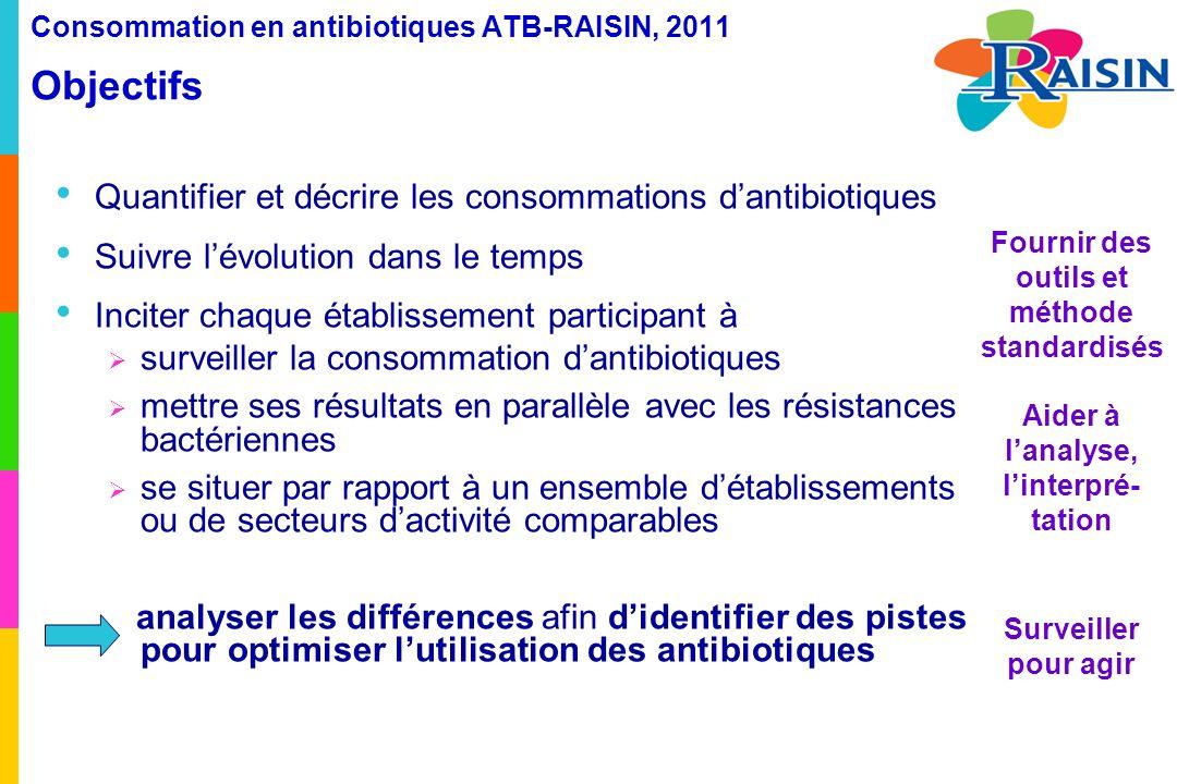 Consommation en antibiotiques ATB-RAISIN, 2011 Objectifs