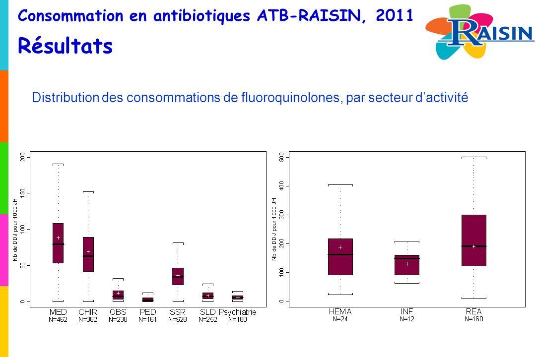 Consommation en antibiotiques ATB-RAISIN, 2011 Résultats