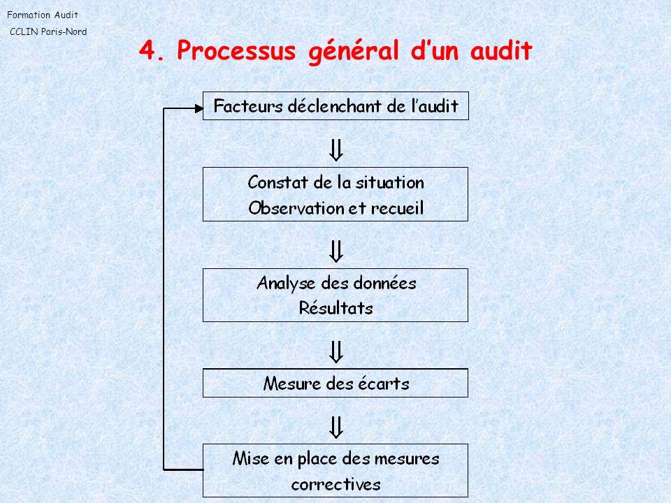 4. Processus général d'un audit