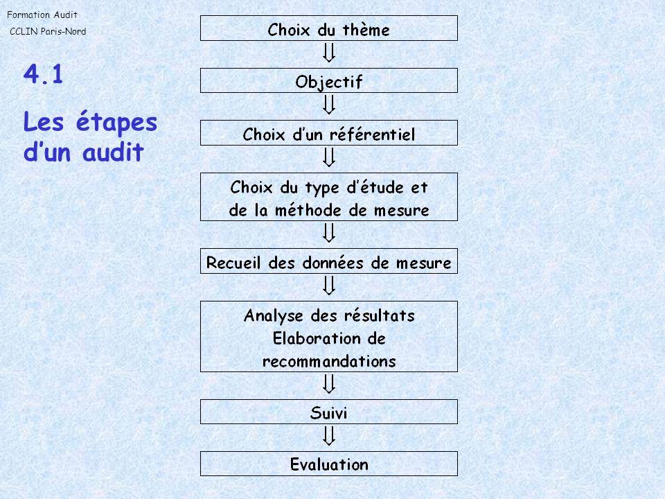 4.1 Les étapes d'un audit