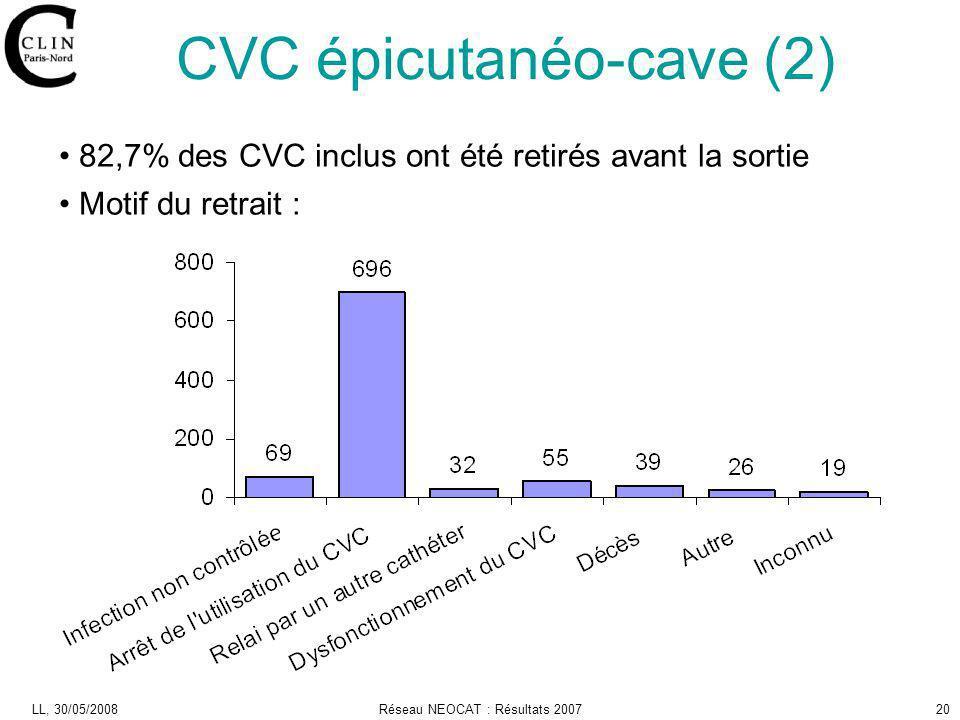CVC épicutanéo-cave (2)
