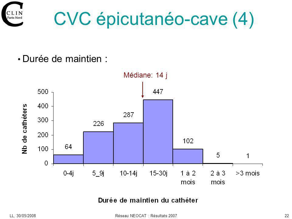 CVC épicutanéo-cave (4)