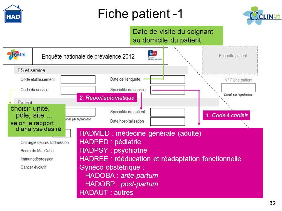 Fiche patient -1 Date de visite du soignant au domicile du patient