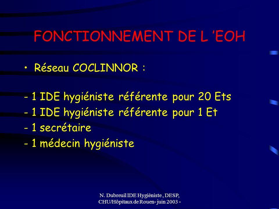 FONCTIONNEMENT DE L 'EOH