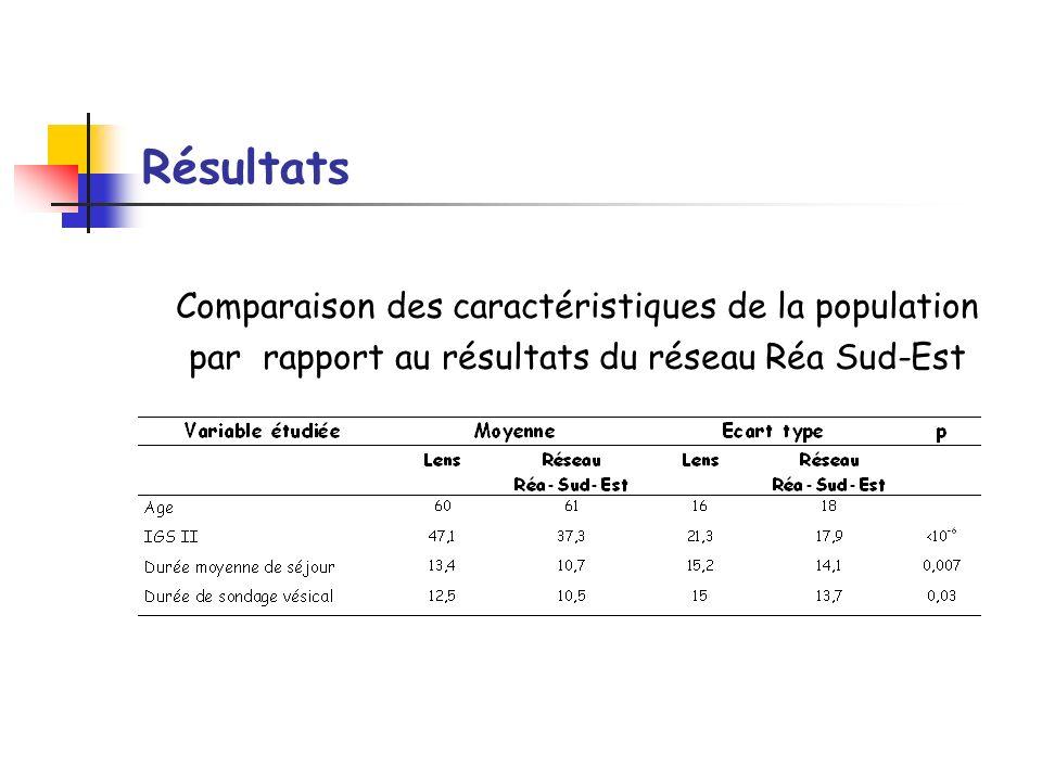 Résultats Comparaison des caractéristiques de la population