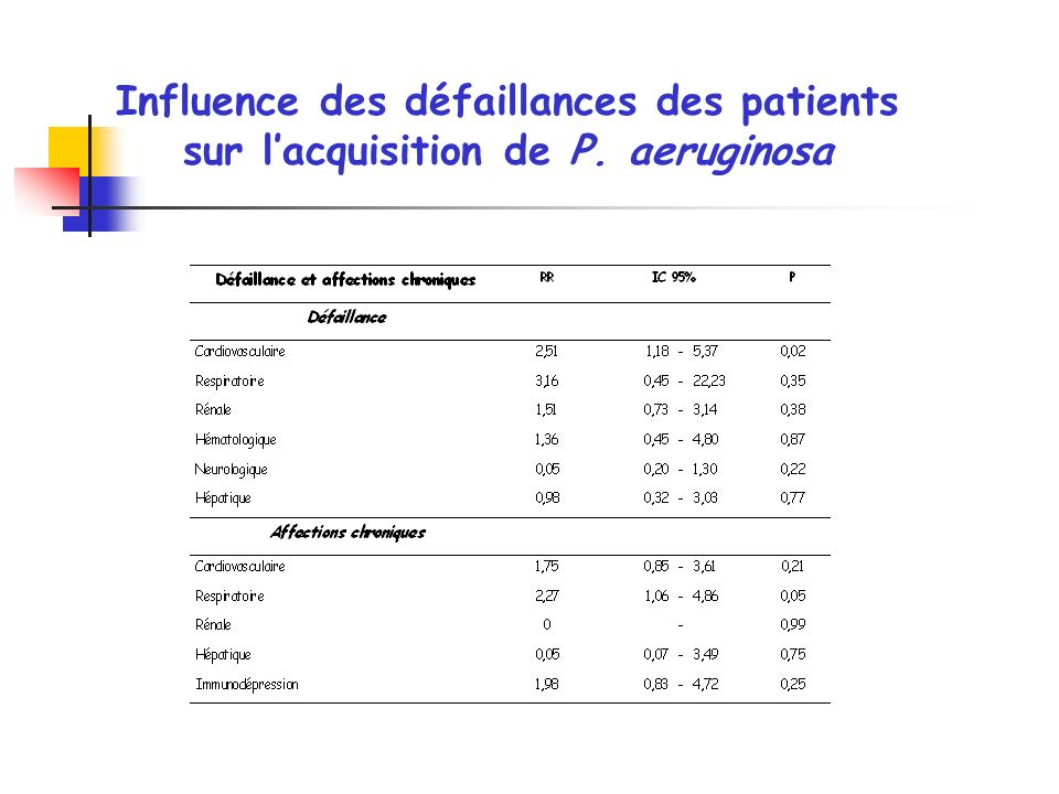 Influence des défaillances des patients