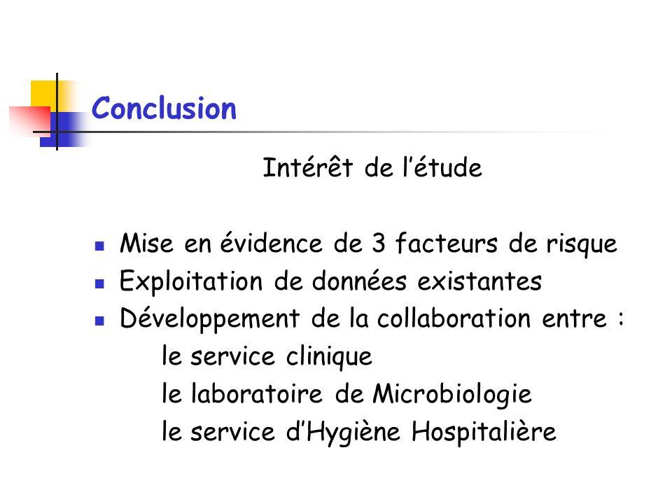 Conclusion Intérêt de l'étude Mise en évidence de 3 facteurs de risque