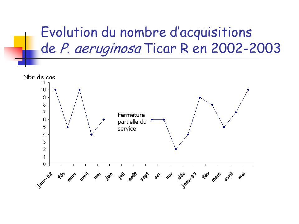 Evolution du nombre d'acquisitions de P