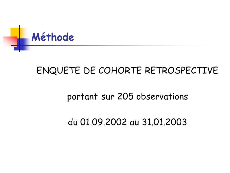 Méthode ENQUETE DE COHORTE RETROSPECTIVE portant sur 205 observations