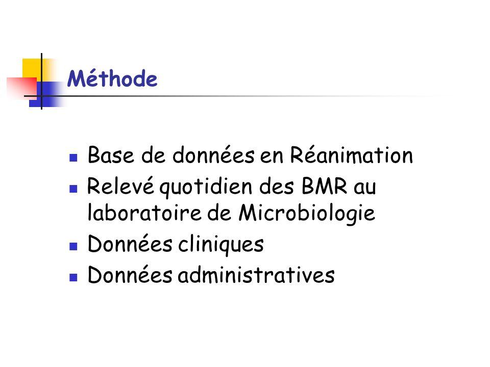 Méthode Base de données en Réanimation. Relevé quotidien des BMR au laboratoire de Microbiologie. Données cliniques.