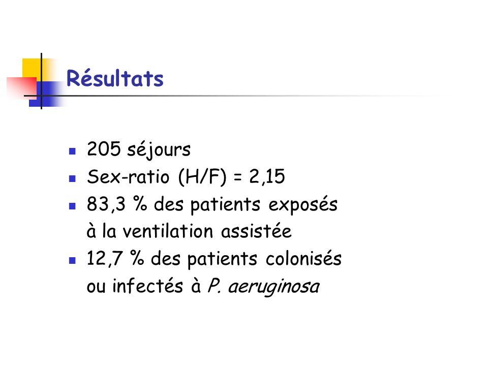 Résultats 205 séjours Sex-ratio (H/F) = 2,15