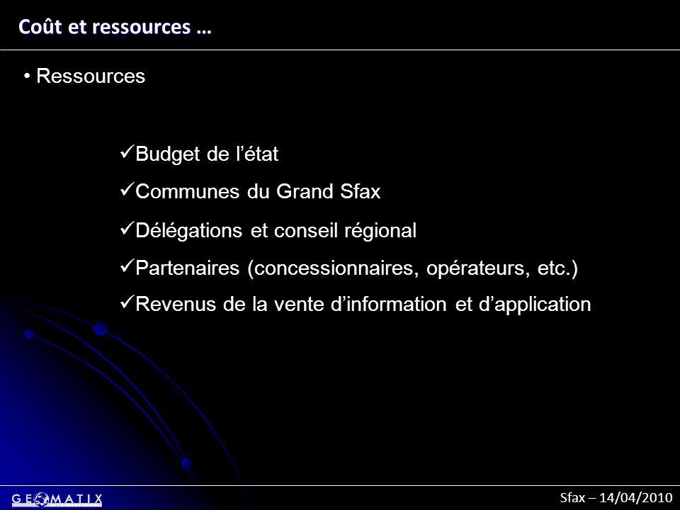 Coût et ressources … Ressources Budget de l'état