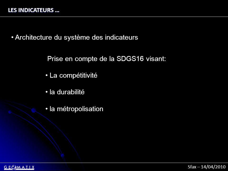 Architecture du système des indicateurs