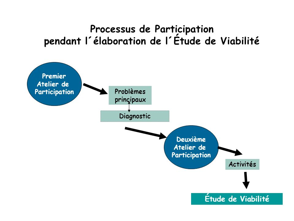 Processus de Participation