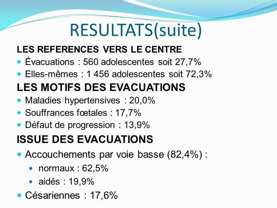RESULTATS(suite) LES MOTIFS DES EVACUATIONS ISSUE DES EVACUATIONS
