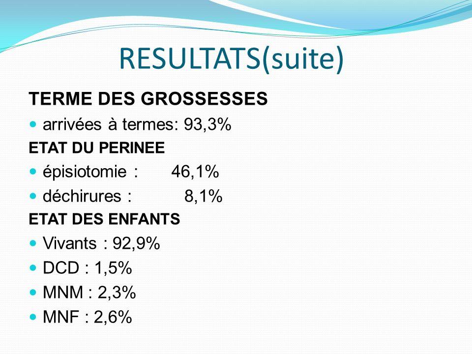 RESULTATS(suite) TERME DES GROSSESSES arrivées à termes: 93,3%