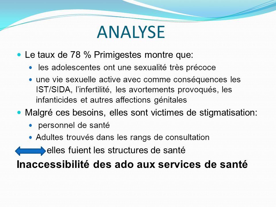 ANALYSE Inaccessibilité des ado aux services de santé